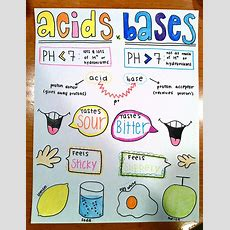 An Introduction To Acids And Bases  Molecular Gastronomy Adventure
