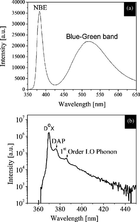 Typical (a) room-temperature photoluminescence (PL