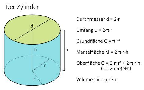 wissen zylinder matheretter