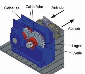 Zahnrad Durchmesser Berechnen : stirnradgetriebe wikipedia ~ Themetempest.com Abrechnung