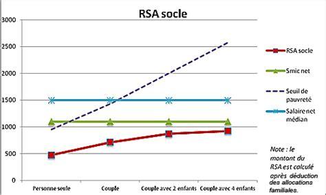 quel est le montant du rsa pauvret 233 rsa l 201 tat se trompe d objectif prioritaire fondation ifrap