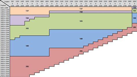 dimension coffre volet roulant taille et mesures pr 233 cises