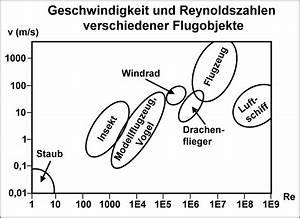 Verhältnis Berechnen 3 Zahlen : reynolds zahl ~ Themetempest.com Abrechnung