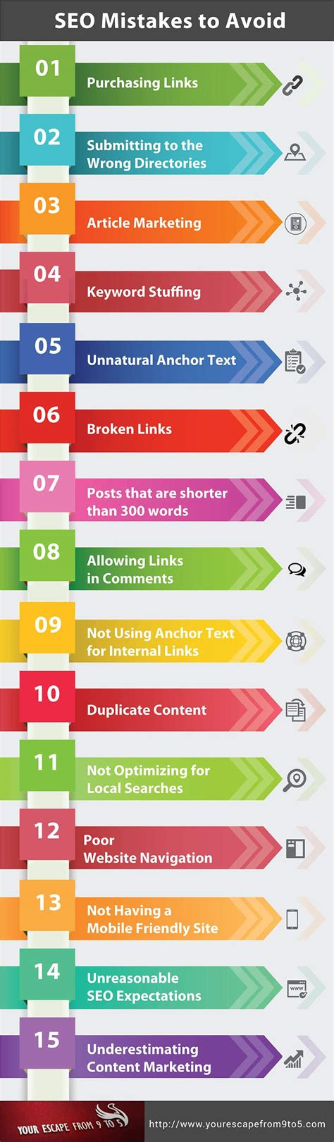 Website Ranking by 15 Seo Mistakes To Avoid Infographic