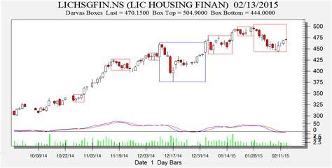 Darvas Box Stock Trading:LIC,HCL Tech and HDFC - Bramesh's ...