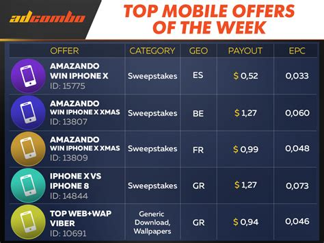 Best Mobile Offers Top Mobile Offers Of The Week Adcombo