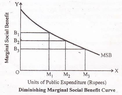 dalton 39 s principle of maximum social advantage public finance