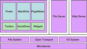 Embedded Computer Systems Real Time Operating System