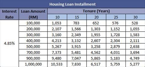 mortgage interest rate table housing loan installments calculator we are your