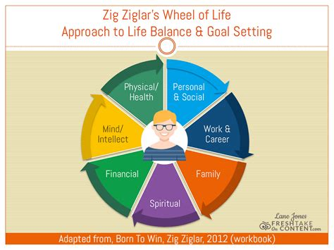 how the wheel of can help find balance thrive