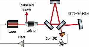 Laser Frequency Stabilisation For Grace Follow-on - Dqs