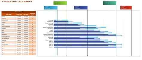project google spreadsheet gantt chart template