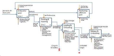 business flow diagram  port bcp