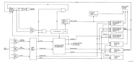 Serial Data Bus Control Logic Functional Block Diagram