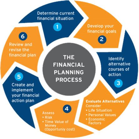 house plan websites our financial advice process central wealth planning