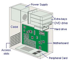 Diagram The Inside Computer Cool Products