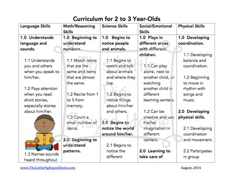 curriculum for ages 2 3 4 | 2curriculum1