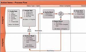 Planning - Action Item Register