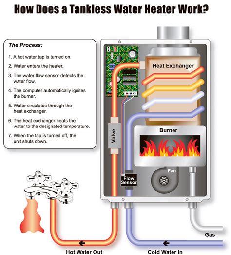 rinnai propane heater troubleshooting tiny house water systems part 1 ridge runner tiny homes