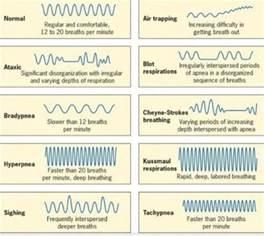 Respiratory Breathing Patterns