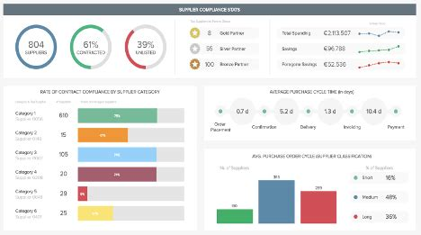 healthcare dashboards examples templates  hospitals