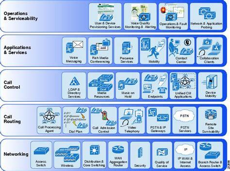 Cisco Unified Communications System 8.x SRND ...
