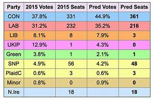 Election 2017 polls: How many seats could the ...