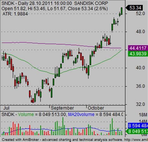 ideas  day trading strategies simple stock trading
