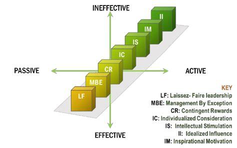 schematic representation  full range leadership