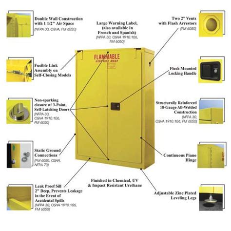 Flammable Cabinets Grounding Requirements by Flammable Liquid Storage Cabinet Bc Site Service