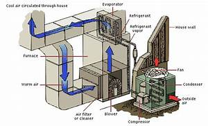 Heating And Cooling Definitions