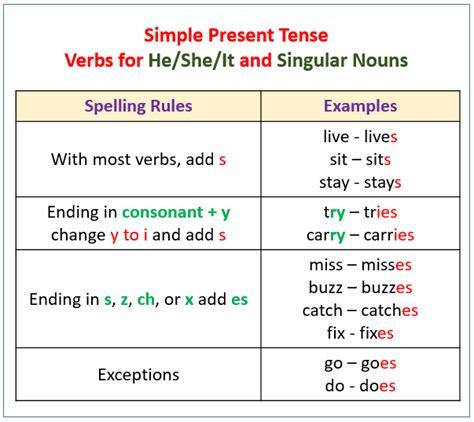 verbs present tense  examples