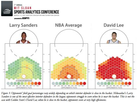 Advanced Nba Defensive Statistics From A Paper Presented At The Mit Sloan Sports Analytics