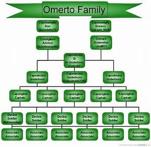 Omerto Family   Family Tree