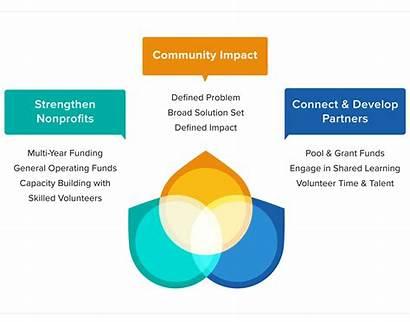 Proposition Value Unique Svp Social Partners