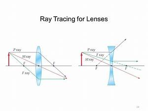 Double Concave Lens Ray Diagram