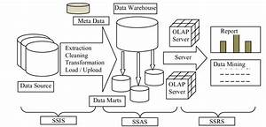 Architecture Of Data Warehousing Sql Server 2008 Is Used