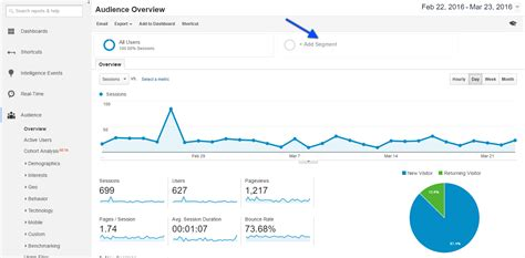 Using Google Analytics To Understand Your Social And