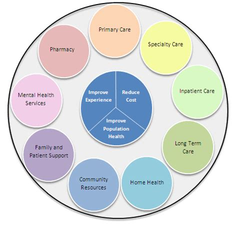 care coordination in health care pictures to pin on