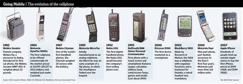 how did cell phones change communications in the early 1990s the evolution of telephones by team freedom