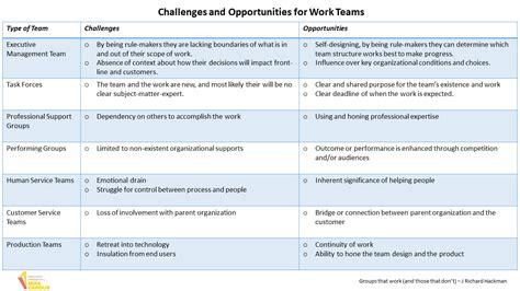challenges  opportunities  work teams making teams
