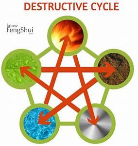 Element Metall Feng Shui : the social life of feng shui elements feng shui tips ~ Lizthompson.info Haus und Dekorationen