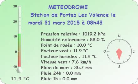 meteo porte les valence 28 images station meteo portes les valence drome auto refresh