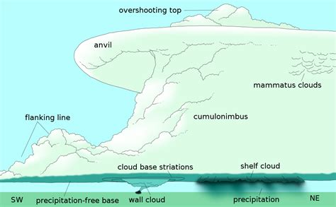 Simple Thunderstorm Diagram by Past Tornado And Supercell Links Fall 2009