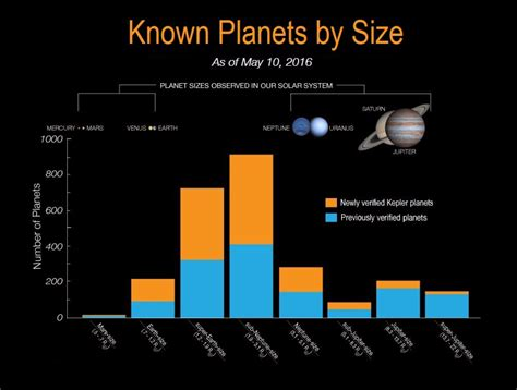 Astronomers Confirm 1,284 New Exoplanets   Astronomy   Sci ...