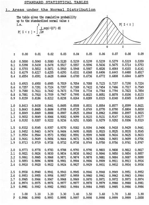 The Normal Curve | Boundless Statistics