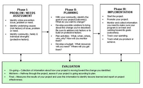 project planning  evaluation