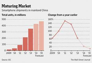 Chinese smartphone market to mature, annual growth ...
