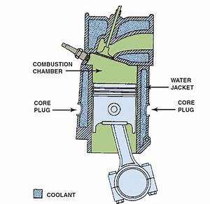 Cooling System Operation And Diagnosis
