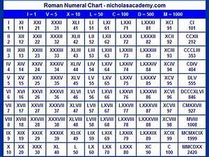 Römische Zahlen 2016 : die besten 25 roman number chart ideen auf pinterest r misches ziffer diagramm r mische ~ Orissabook.com Haus und Dekorationen